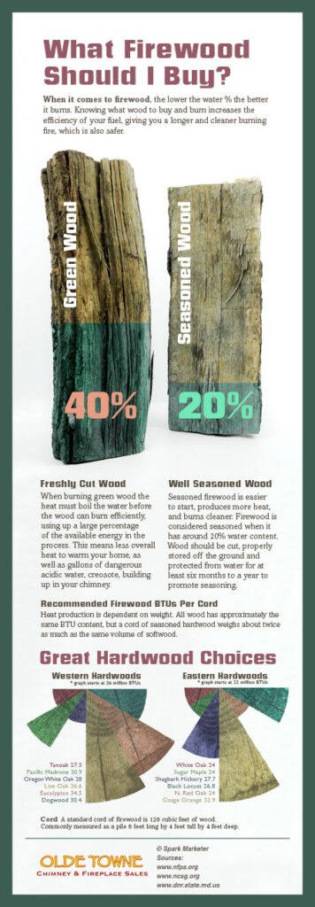 Firewood to Use Infographic - Louisville KY
